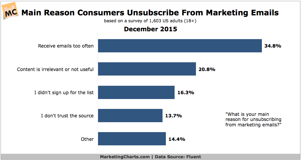 1# reason for users unsubscribing from email lists