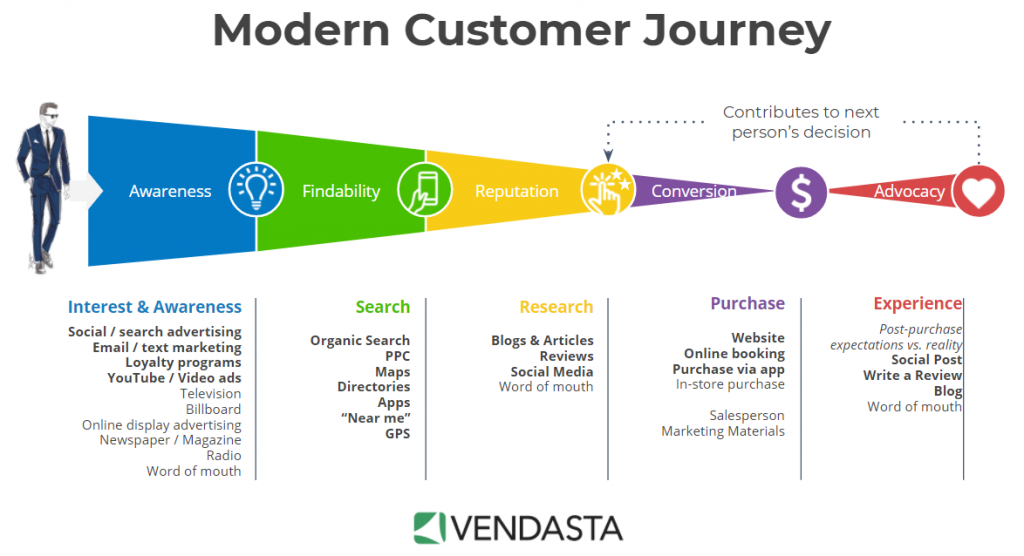 customer journey from interest, search, research, purchase and experience.