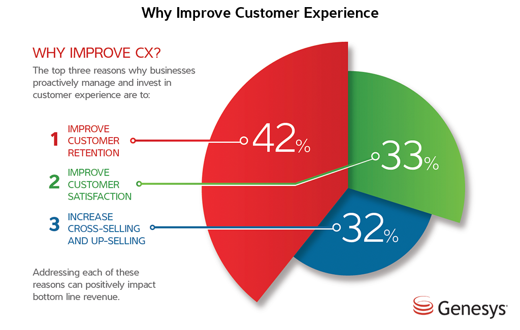 Why Improve Customer Service