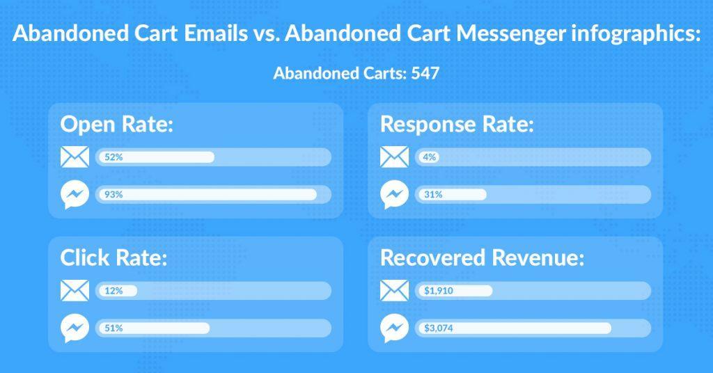 abandoned cart emails vs abandoned cart messenger infographics